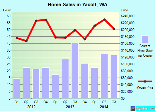 Yacolt, WA index of house prices