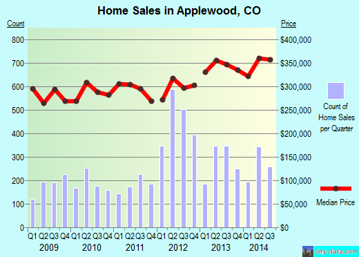 Applewood,CO real estate house value index trend