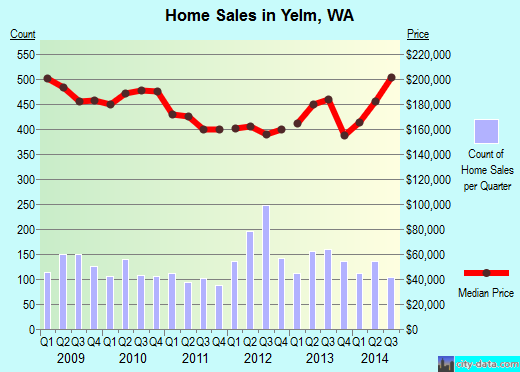 Yelm,WA real estate house value index trend