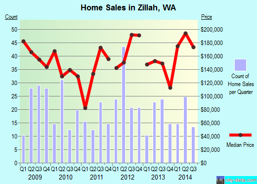 Zillah,WA real estate house value index trend