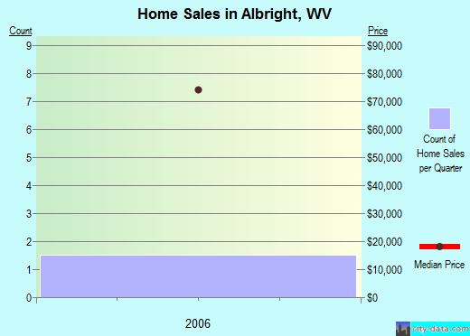 Albright,WV real estate house value index trend