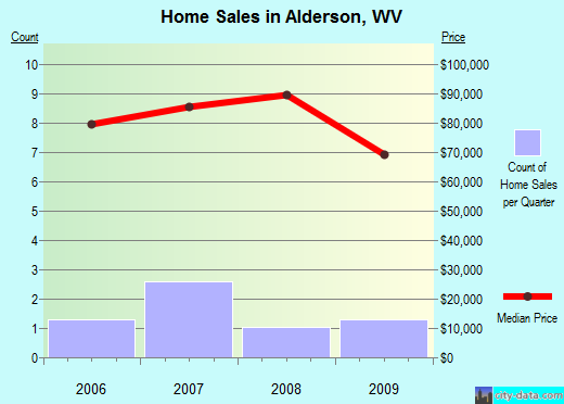 Alderson,WV real estate house value index trend