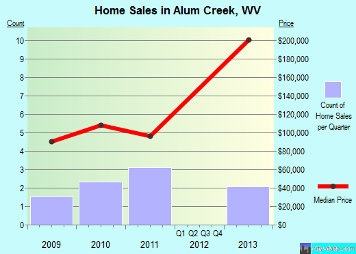 Alum Creek,WV real estate house value index trend