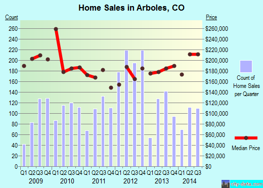 Arboles,CO real estate house value index trend