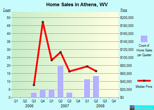 Athens,WV real estate house value index trend