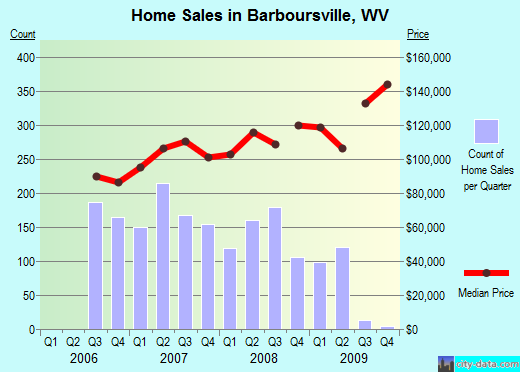 Barboursville,WV real estate house value index trend