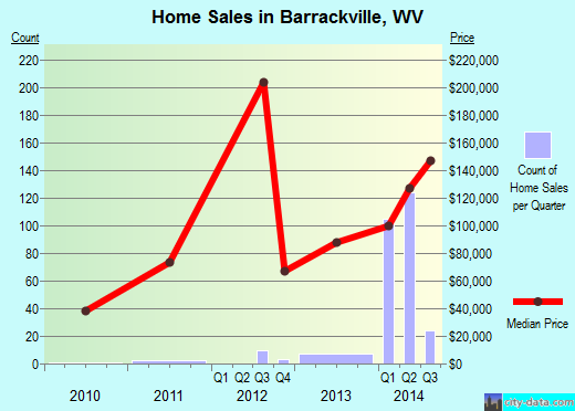 Barrackville,WV real estate house value index trend