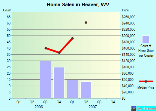 Beaver,WV real estate house value index trend