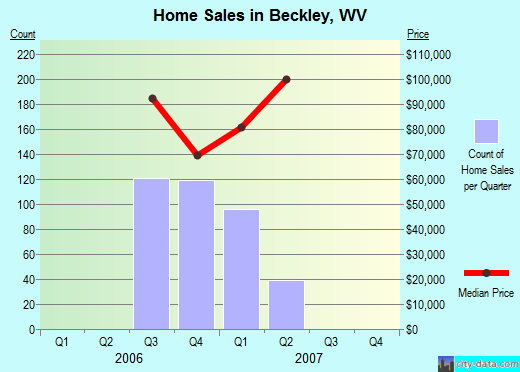 Beckley,WV real estate house value index trend