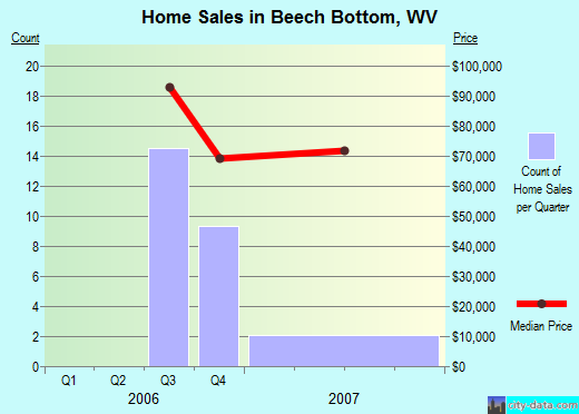 Beech Bottom,WV real estate house value index trend