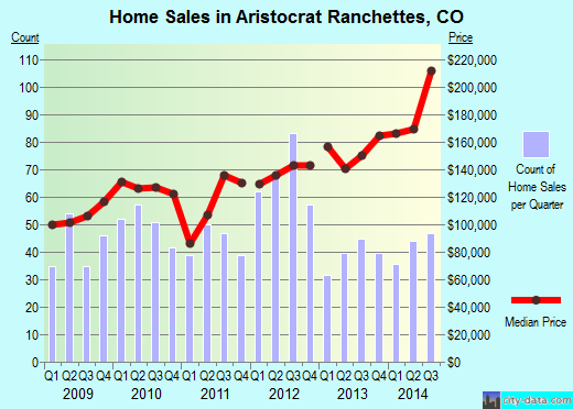 Aristocrat Ranchettes,CO real estate house value index trend