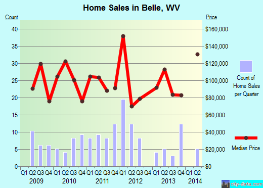 Belle,WV real estate house value index trend