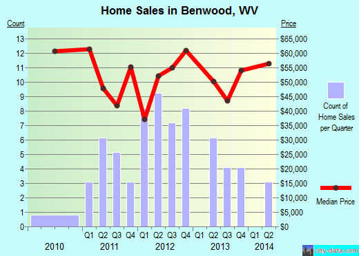 Benwood,WV real estate house value index trend