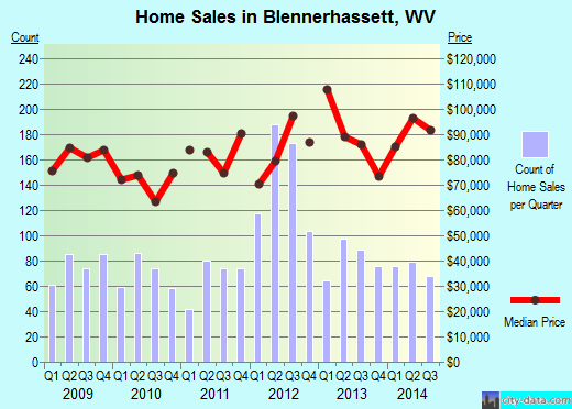 Blennerhassett,WV real estate house value index trend