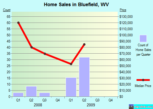 Bluefield,WV real estate house value index trend