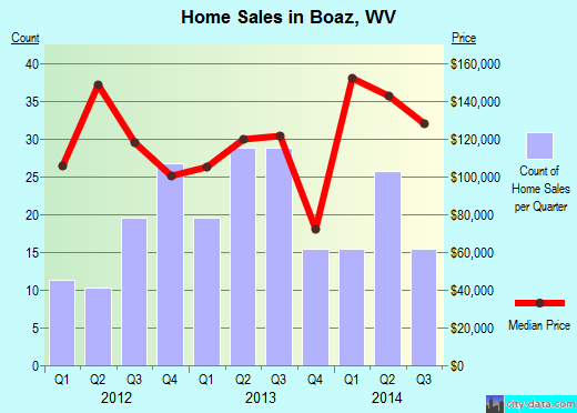 Boaz,WV real estate house value index trend