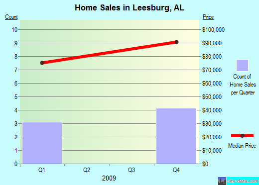 Leesburg,AL real estate house value index trend