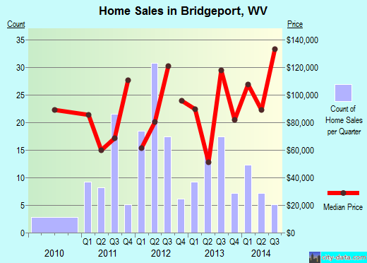 Bridgeport,WV real estate house value index trend