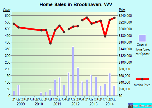 Brookhaven,WV real estate house value index trend
