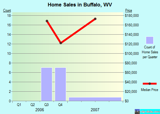 Buffalo,WV index of house prices