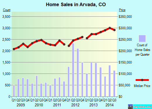 Arvada,CO real estate house value index trend
