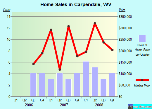Carpendale,WV real estate house value index trend