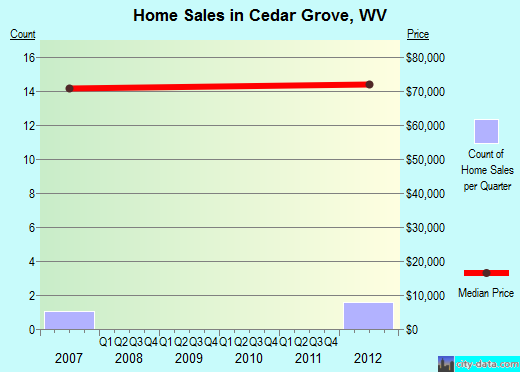 Cedar Grove,WV real estate house value index trend
