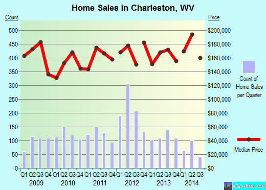 Charleston,WV real estate house value index trend