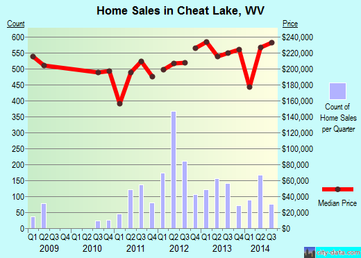 Cheat Lake,WV index of house prices
