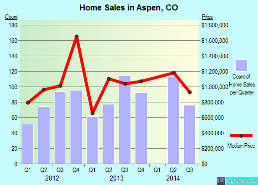 Aspen,CO real estate house value index trend