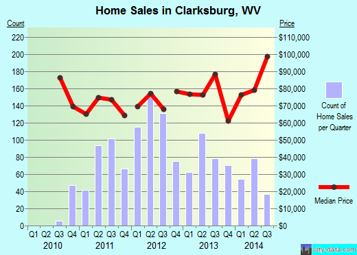 Clarksburg,WV real estate house value index trend