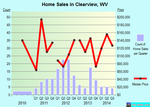 Clearview,WV real estate house value index trend