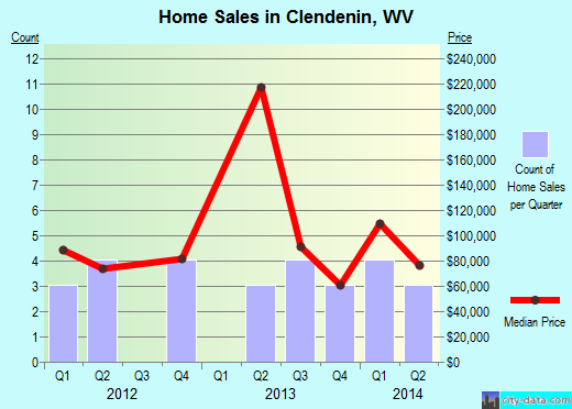 Clendenin,WV real estate house value index trend