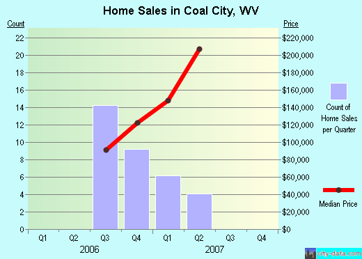 Coal City,WV real estate house value index trend