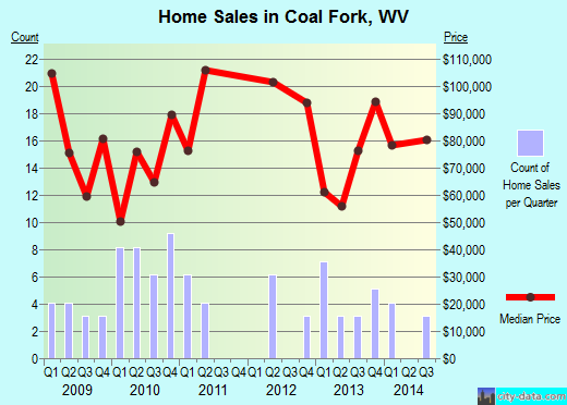 Coal Fork,WV real estate house value index trend
