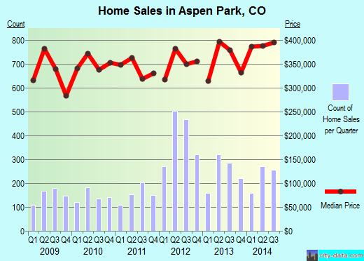 Aspen Park,CO real estate house value index trend
