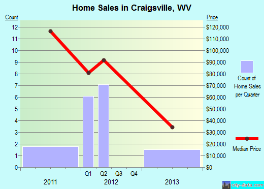 Craigsville,WV real estate house value index trend
