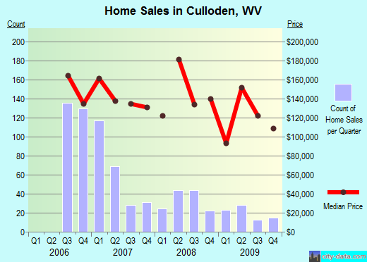 Culloden,WV real estate house value index trend