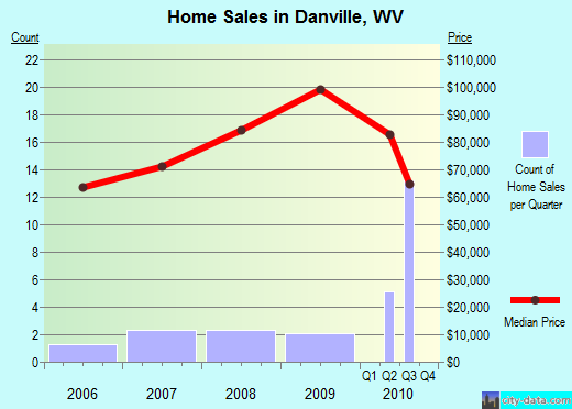 Danville,WV real estate house value index trend