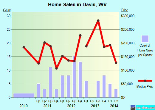 Davis,WV real estate house value index trend