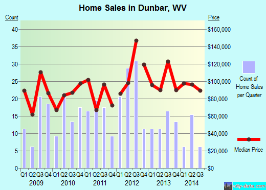 Dunbar,WV index of house prices
