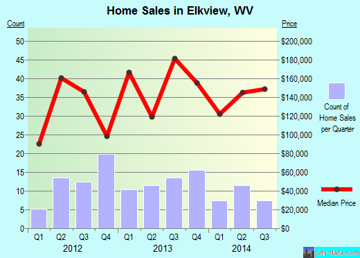 Elkview,WV index of house prices