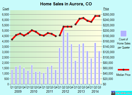 Aurora,CO real estate house value index trend