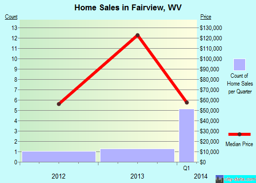 Fairview,WV real estate house value index trend