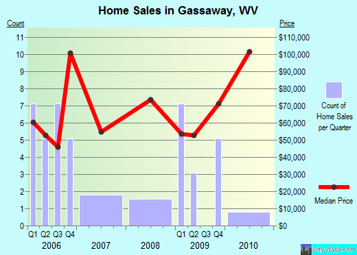 Gassaway,WV real estate house value index trend