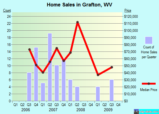 Grafton,WV real estate house value index trend