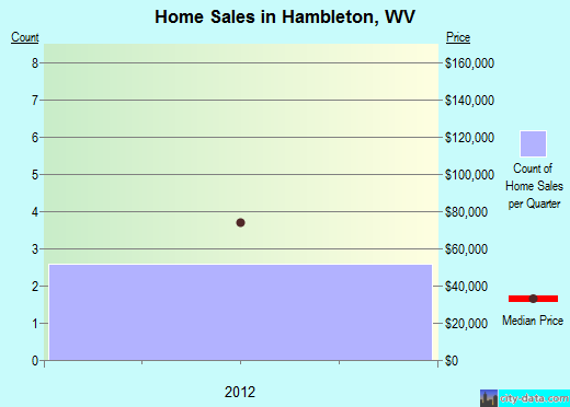 Hambleton,WV real estate house value index trend
