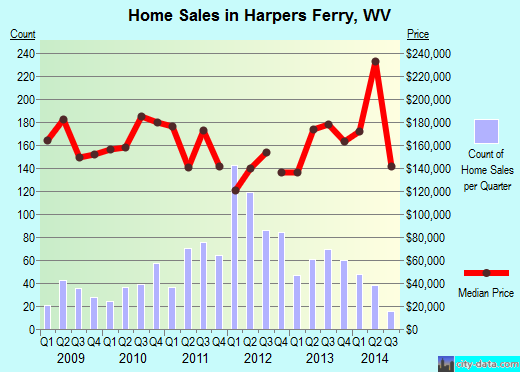 Harpers Ferry,WV real estate house value index trend