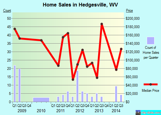 Hedgesville,WV index of house prices