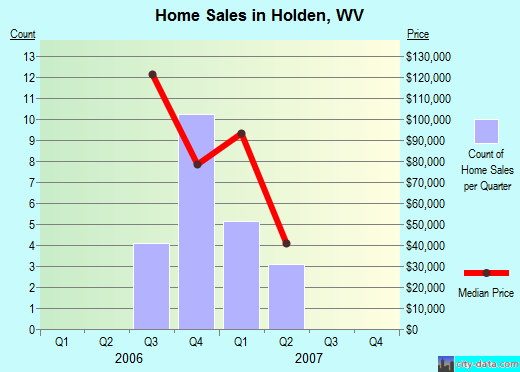 Holden,WV real estate house value index trend